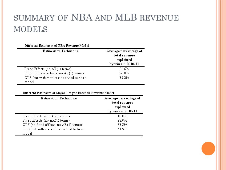SUMMARY OF NBA AND MLB REVENUE MODELS