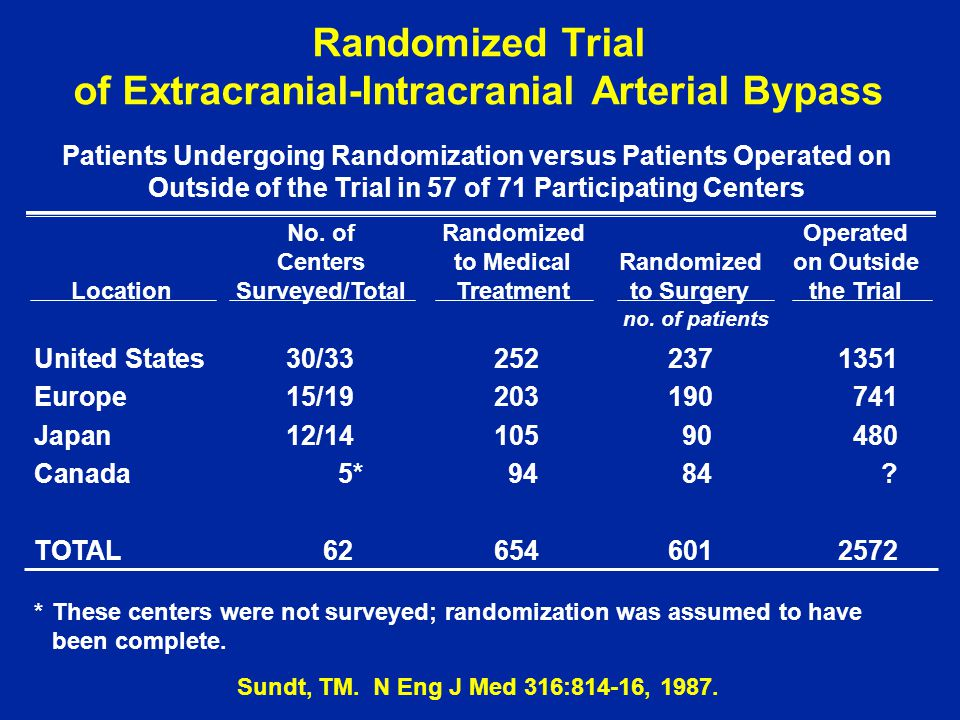 Randomized Trial of Extracranial-Intracranial Arterial Bypass Patients Undergoing Randomization versus Patients Operated on Outside of the Trial in 57