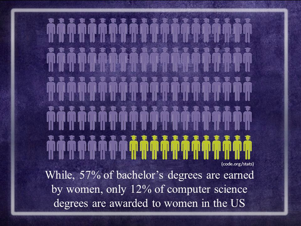 While, 57% of bachelor's degrees are earned by women, only 12% of computer science degrees are awarded to women in the US (code.org/stats)