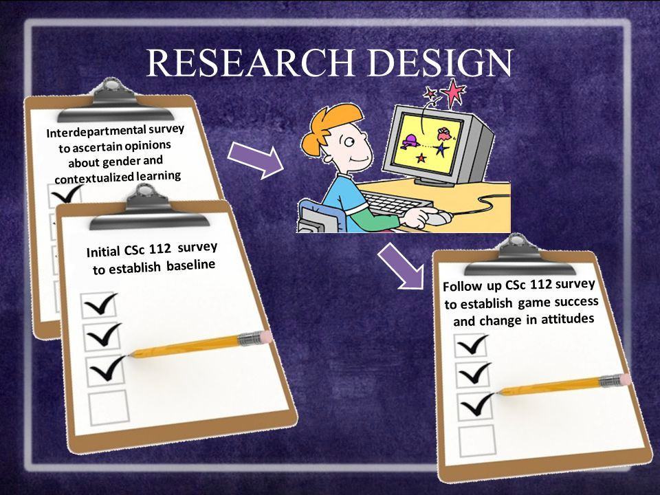 RESEARCH DESIGN Interdepartmental survey to ascertain opinions about gender and contextualized learning Initial CSc 112 survey to establish baseline Follow up CSc 112 survey to establish game success and change in attitudes