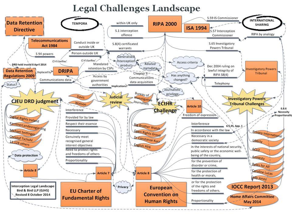 Legal Challenges Landscape