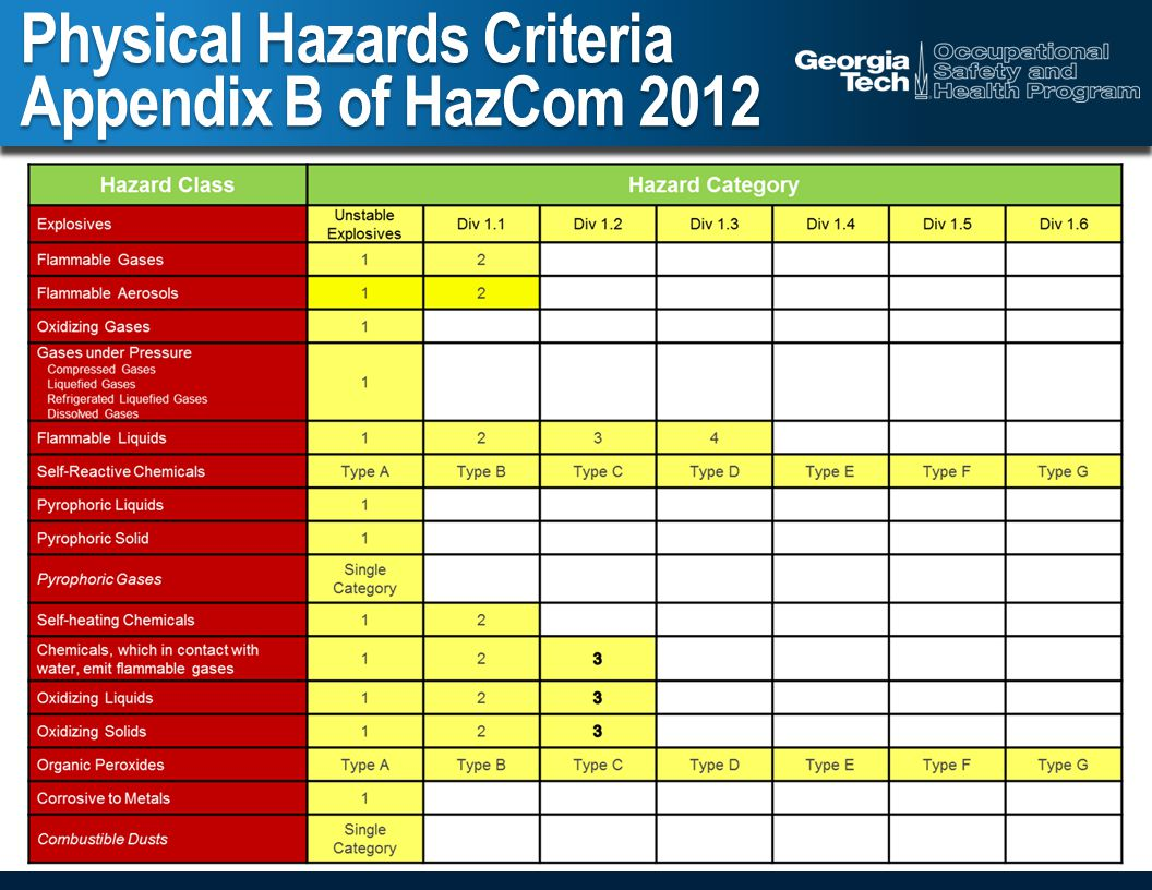 Physical Hazards Criteria Appendix B of HazCom 2012
