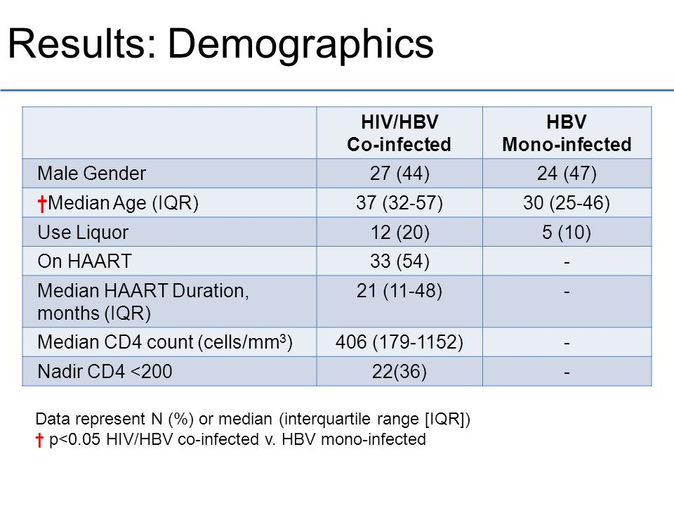 Results: Demographics HIV/HBV Co-infected HBV Mono-infected Male Gender27 (44)24 (47) †Median Age (IQR)37 (32-57)30 (25-46) Use Liquor12 (20)5 (10) On HAART33 (54)- Median HAART Duration, months (IQR) 21 (11-48)- Median CD4 count (cells/mm 3 )406 (179-1152)- Nadir CD4 <20022(36)- Data represent N (%) or median (interquartile range [IQR]) † p<0.05 HIV/HBV co-infected v.