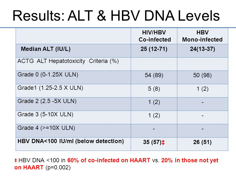 HIV/HBV Co-infected HBV Mono-infected Median ALT (IU/L)25 (12-71)24(13-37) ACTG ALT Hepatotoxicity Criteria (%) Grade 0 (0-1.25X ULN) 54 (89)50 (98) Grade1 (1.25-2.5 X ULN) 5 (8)1 (2) Grade 2 (2.5 -5X ULN) 1 (2)- Grade 3 (5-10X ULN) 1 (2)- Grade 4 (>=10X ULN) -- HBV DNA<100 IU/ml (below detection) 35 (57)‡26 (51) ‡ HBV DNA <100 in 60% of co-infected on HAART vs.