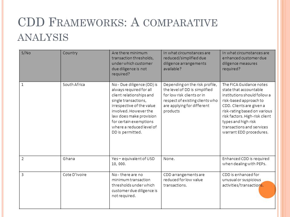 CDD F RAMEWORKS : A COMPARATIVE ANALYSIS S/NoCountryAre there minimum transaction thresholds, under which customer due diligence is not required.