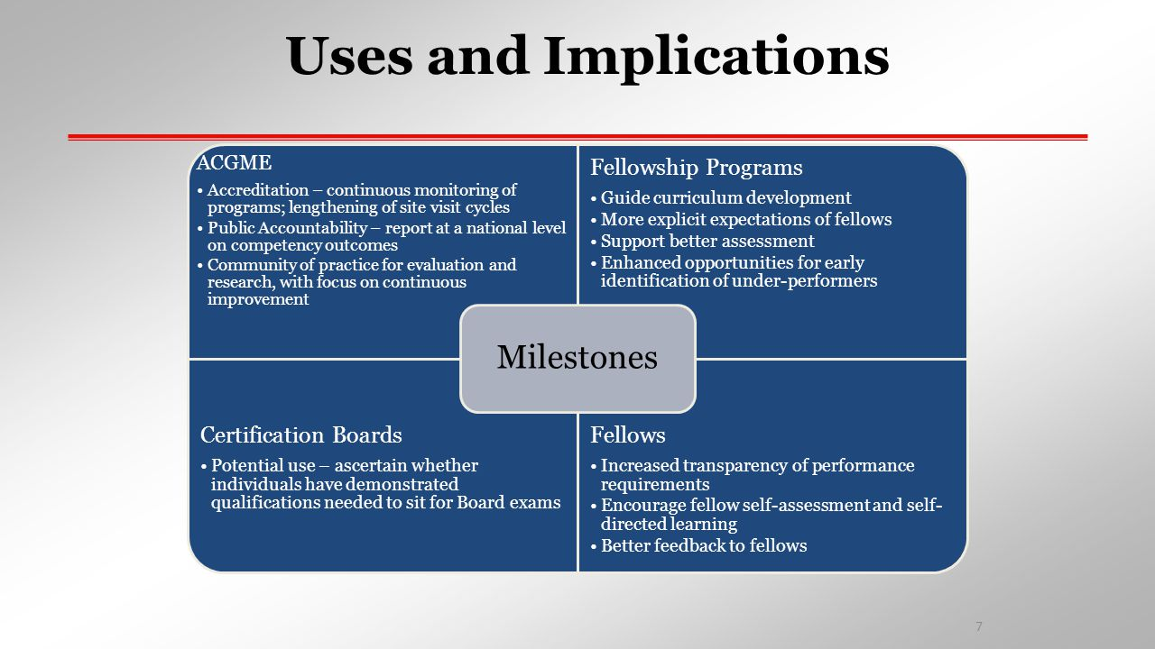 Uses and Implications ACGME Accreditation – continuous monitoring of programs; lengthening of site visit cycles Public Accountability – report at a na