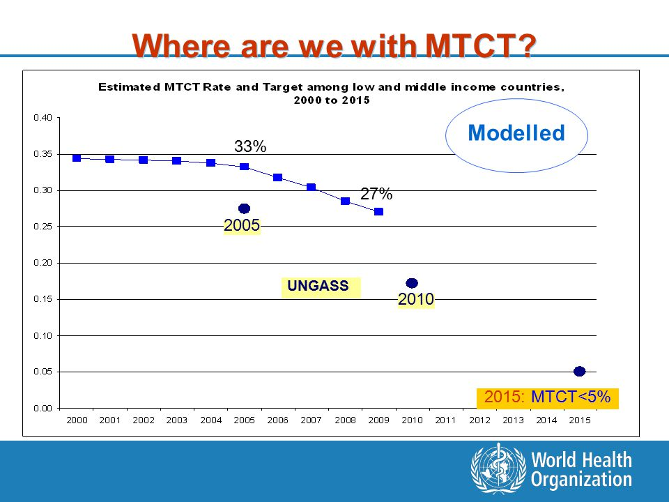 Where are we with MTCT? 2005 2010 2015: MTCT<5% UNGASS 33% 27% Modelled