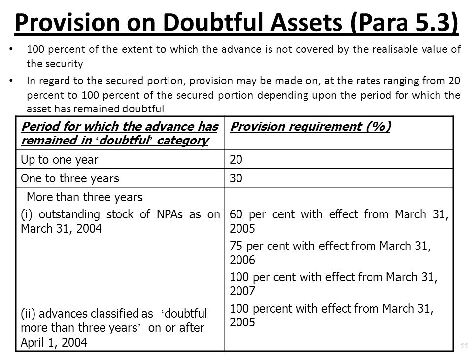 11 Provision on Doubtful Assets (Para 5.3) 100 percent of the extent to which the advance is not covered by the realisable value of the security In re