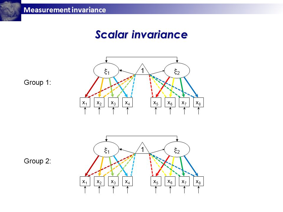Measurement invariance x1x1 x2x2 x3x3 x4x4 x5x5 x6x6 x7x7 x8x8 11 22 1 x1x1 x2x2 x3x3 x4x4 x5x5 x6x6 x7x7 x8x8 11 22 1 Scalar invariance Group 1: Group 2: