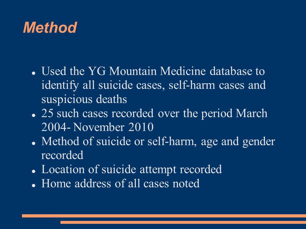 Main Findings