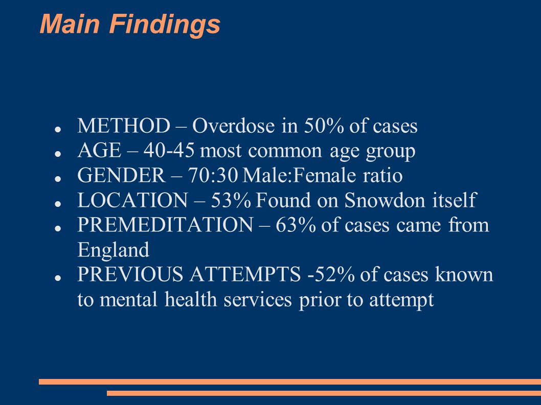 METHOD – Overdose in 50% of cases AGE – 40-45 most common age group GENDER – 70:30 Male:Female ratio LOCATION – 53% Found on Snowdon itself PREMEDITATION – 63% of cases came from England PREVIOUS ATTEMPTS -52% of cases known to mental health services prior to attempt