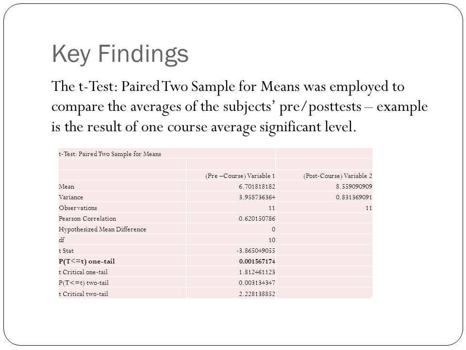 Key Findings The t-Test: Paired Two Sample for Means was employed to compare the averages of the subjects' pre/posttests – example is the result of on