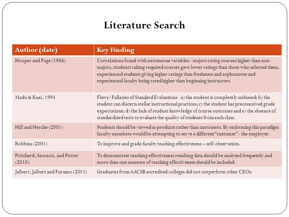 Literature Search Author (date)Key Finding Hooper and Page (1986)Correlations found with extraneous variables - majors rating courses higher than non- majors, students taking required courses gave lower ratings than those who selected them; experienced students giving higher ratings than freshmen and sophomores and experienced faculty being rated higher than beginning instructors.