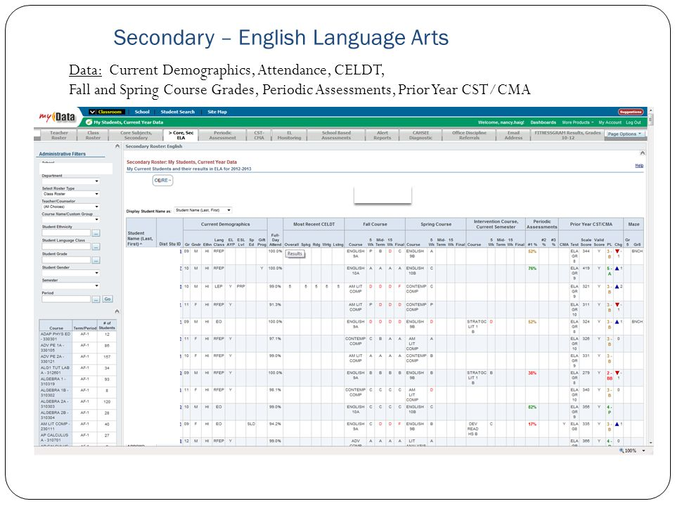 Secondary – English Language Arts Data: Current Demographics, Attendance, CELDT, Fall and Spring Course Grades, Periodic Assessments, Prior Year CST/C