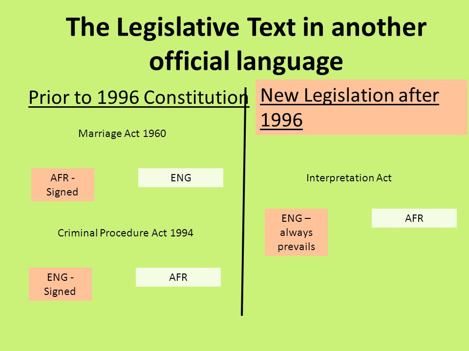 Prior to 1996 Constitution The Legislative Text in another official language New Legislation after 1996 Marriage Act 1960 AFR - Signed ENG Criminal Pr