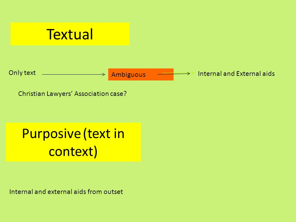 Textual Only text Ambiguous Internal and External aids Purposive (text in context) Internal and external aids from outset Christian Lawyers' Associati