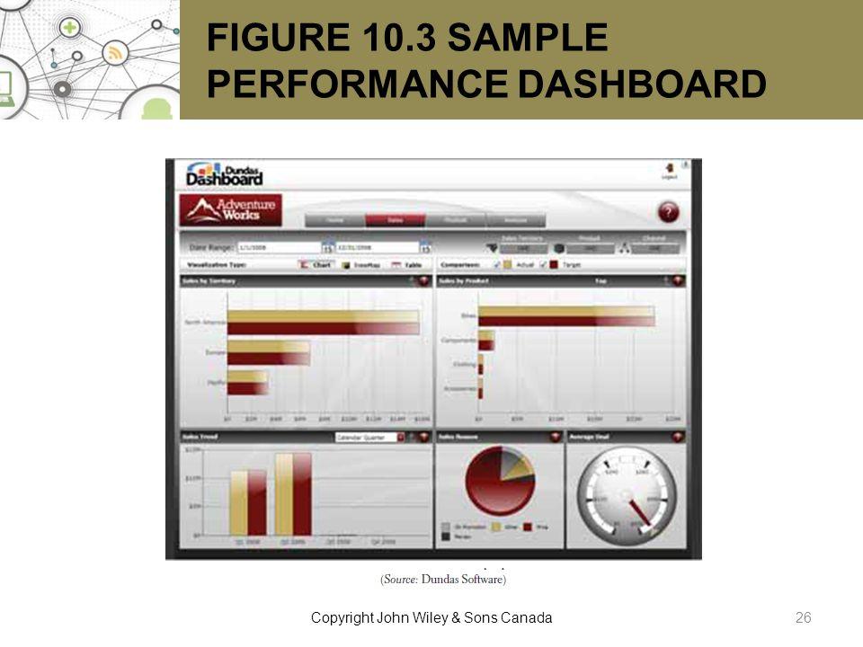 FIGURE 10.3 SAMPLE PERFORMANCE DASHBOARD 26Copyright John Wiley & Sons Canada