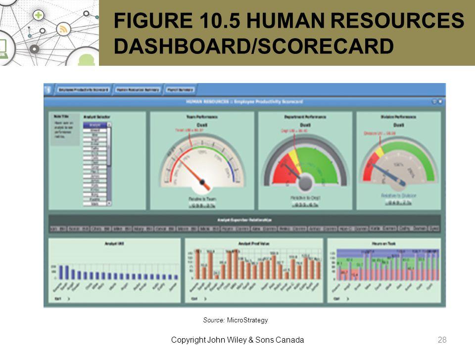 FIGURE 10.5 HUMAN RESOURCES DASHBOARD/SCORECARD Source: MicroStrategy. 28Copyright John Wiley & Sons Canada