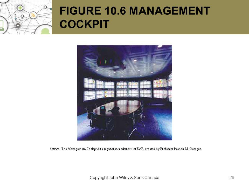 FIGURE 10.6 MANAGEMENT COCKPIT 29Copyright John Wiley & Sons Canada