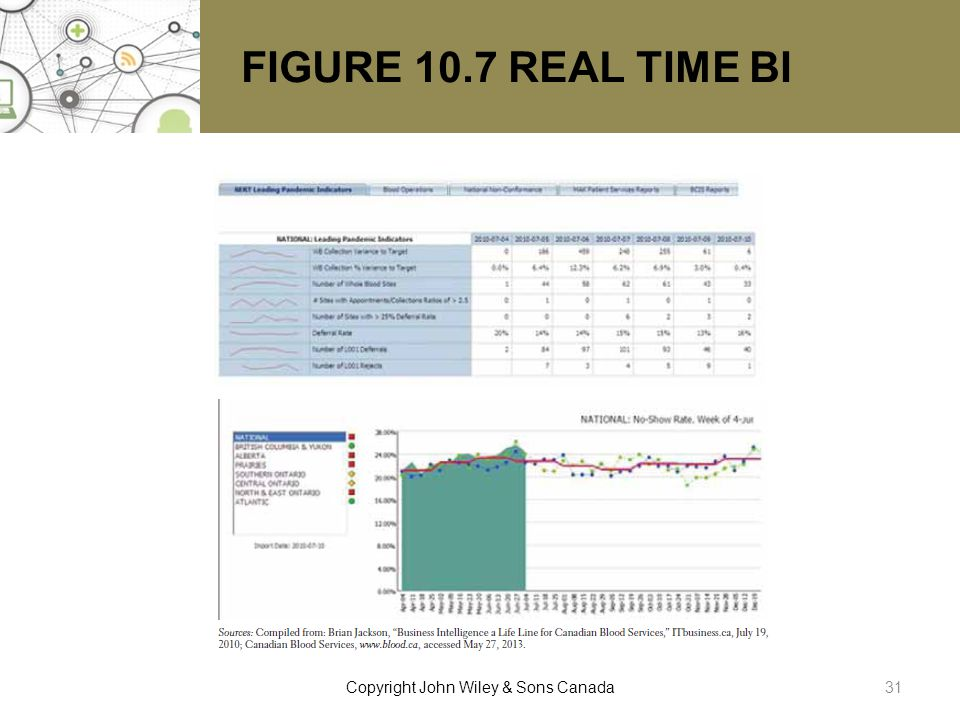 FIGURE 10.7 REAL TIME BI 31Copyright John Wiley & Sons Canada