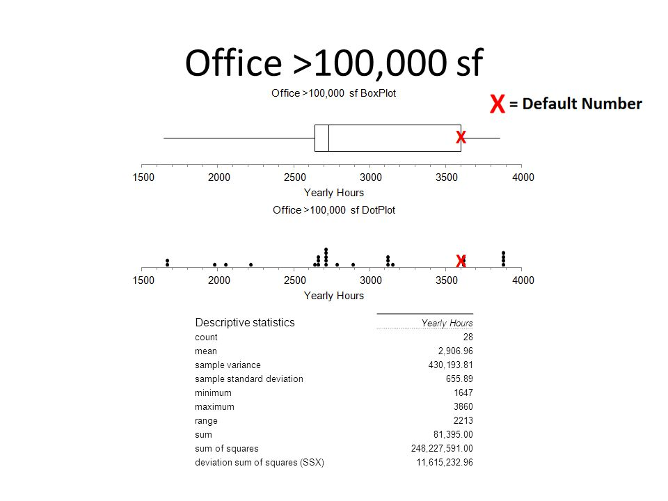 Office >100,000 sf Descriptive statistics Yearly Hours count28 mean2,906.96 sample variance430,193.81 sample standard deviation655.89 minimum1647 maximum3860 range2213 sum81,395.00 sum of squares248,227,591.00 deviation sum of squares (SSX)11,615,232.96