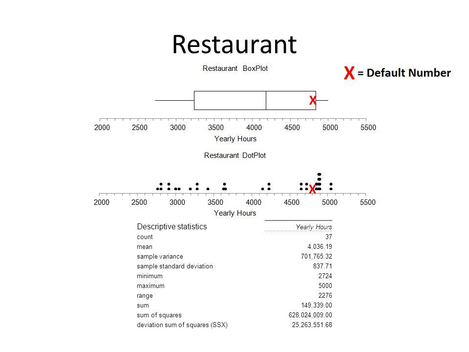 Restaurant Descriptive statistics Yearly Hours count37 mean4,036.19 sample variance701,765.32 sample standard deviation837.71 minimum2724 maximum5000 range2276 sum149,339.00 sum of squares628,024,009.00 deviation sum of squares (SSX)25,263,551.68