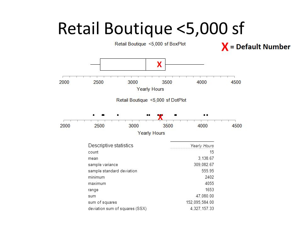 Retail Boutique <5,000 sf Descriptive statistics Yearly Hours count15 mean3,138.67 sample variance309,082.67 sample standard deviation555.95 minimum2402 maximum4055 range1653 sum47,080.00 sum of squares152,095,584.00 deviation sum of squares (SSX)4,327,157.33