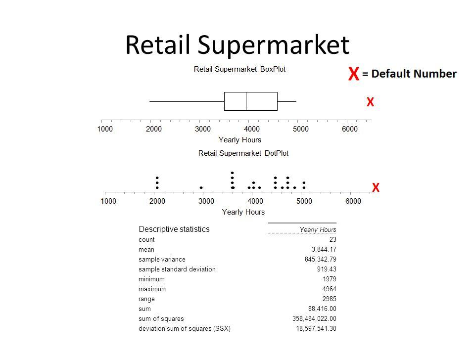 Retail Supermarket Descriptive statistics Yearly Hours count23 mean3,844.17 sample variance845,342.79 sample standard deviation919.43 minimum1979 maximum4964 range2985 sum88,416.00 sum of squares358,484,022.00 deviation sum of squares (SSX)18,597,541.30