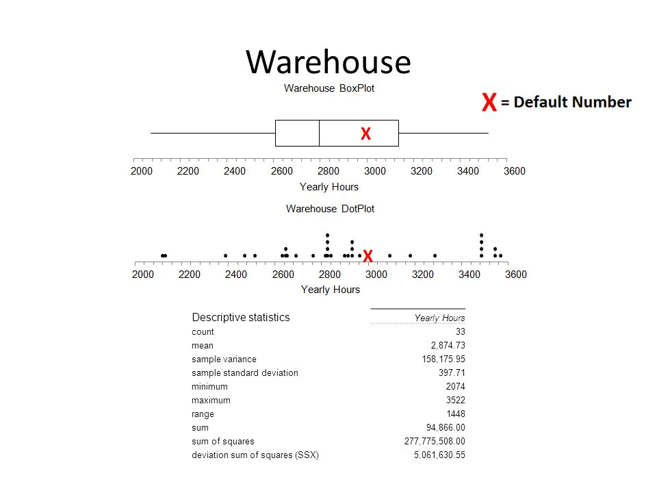 Warehouse Descriptive statistics Yearly Hours count33 mean2,874.73 sample variance158,175.95 sample standard deviation397.71 minimum2074 maximum3522 range1448 sum94,866.00 sum of squares277,775,508.00 deviation sum of squares (SSX)5,061,630.55