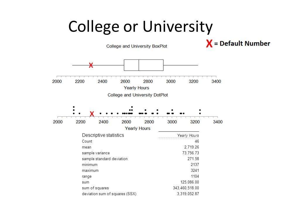 College or University Descriptive statistics Yearly Hours Count46 mean2,719.26 sample variance73,756.73 sample standard deviation271.58 minimum2137 maximum3241 range1104 sum125,086.00 sum of squares343,460,518.00 deviation sum of squares (SSX)3,319,052.87