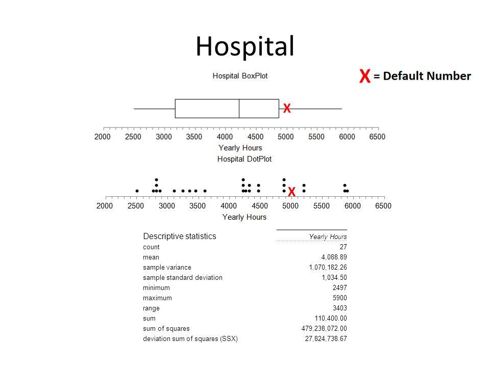 Hospital Descriptive statistics Yearly Hours count27 mean4,088.89 sample variance1,070,182.26 sample standard deviation1,034.50 minimum2497 maximum5900 range3403 sum110,400.00 sum of squares479,238,072.00 deviation sum of squares (SSX)27,824,738.67