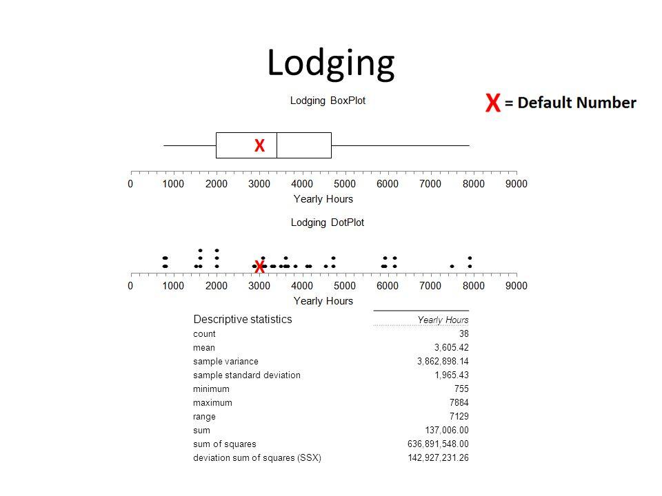 Lodging Descriptive statistics Yearly Hours count38 mean3,605.42 sample variance3,862,898.14 sample standard deviation1,965.43 minimum755 maximum7884 range7129 sum137,006.00 sum of squares636,891,548.00 deviation sum of squares (SSX)142,927,231.26