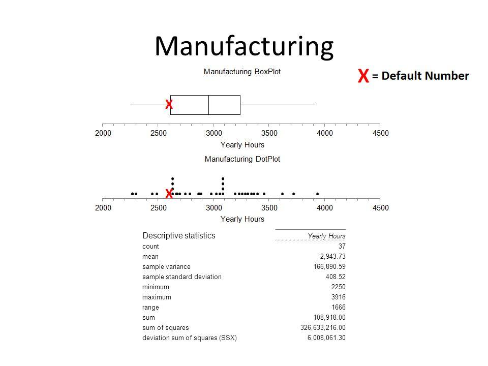 Manufacturing Descriptive statistics Yearly Hours count37 mean2,943.73 sample variance166,890.59 sample standard deviation408.52 minimum2250 maximum3916 range1666 sum108,918.00 sum of squares326,633,216.00 deviation sum of squares (SSX)6,008,061.30