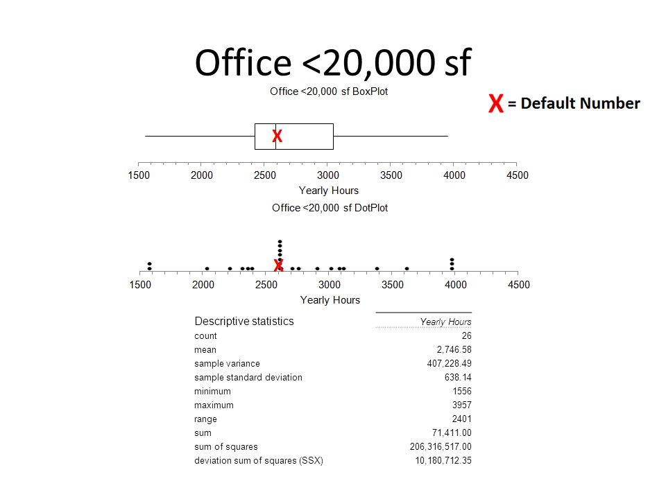 Office <20,000 sf Descriptive statistics Yearly Hours count26 mean2,746.58 sample variance407,228.49 sample standard deviation638.14 minimum1556 maximum3957 range2401 sum71,411.00 sum of squares206,316,517.00 deviation sum of squares (SSX)10,180,712.35