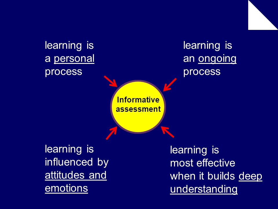 Informative assessment learning is an ongoing process learning is a personal process learning is influenced by attitudes and emotions learning is most effective when it builds deep understanding