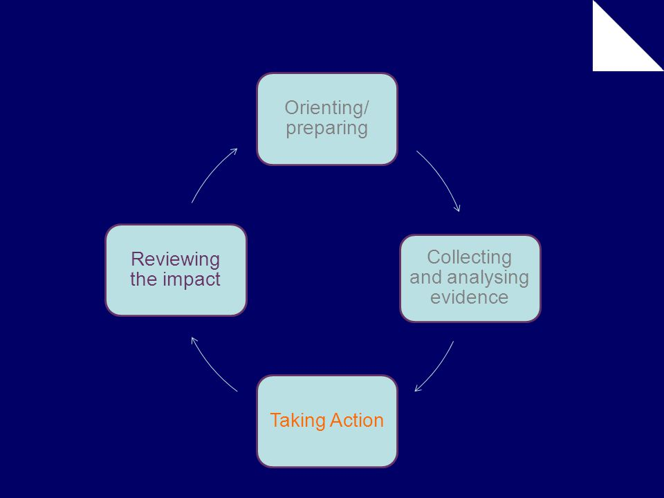 Orienting/ preparing Collecting and analysing evidence Taking Action Reviewing the impact