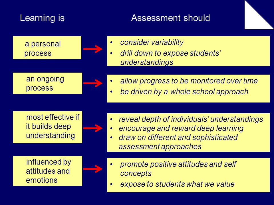 an ongoing process most effective if it builds deep understanding influenced by attitudes and emotions consider variability drill down to expose students' understandings allow progress to be monitored over time be driven by a whole school approach reveal depth of individuals' understandings encourage and reward deep learning draw on different and sophisticated assessment approaches promote positive attitudes and self concepts expose to students what we value Learning isAssessment should a personal process