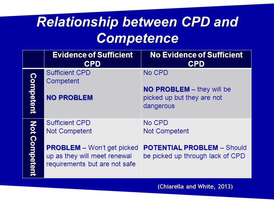 Relationship between CPD and Competence Evidence of Sufficient CPD No Evidence of Sufficient CPD Competent Sufficient CPD Competent NO PROBLEM No CPD NO PROBLEM NO PROBLEM – they will be picked up but they are not dangerous Not Competent Sufficient CPD Not Competent PROBLEM PROBLEM – Won't get picked up as they will meet renewal requirements but are not safe No CPD Not Competent POTENTIAL PROBLEM POTENTIAL PROBLEM – Should be picked up through lack of CPD (Chiarella and White, 2013)