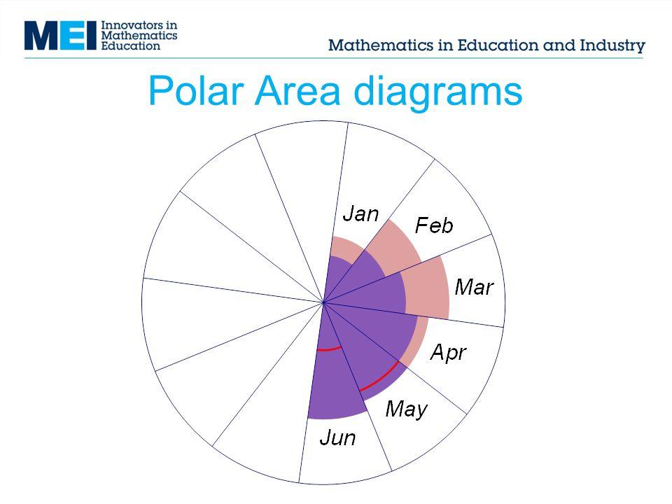 Polar Area diagrams