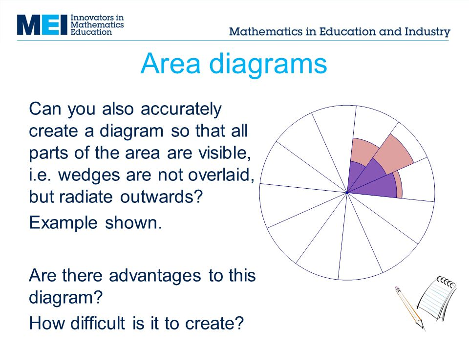 Area diagrams Can you also accurately create a diagram so that all parts of the area are visible, i.e.