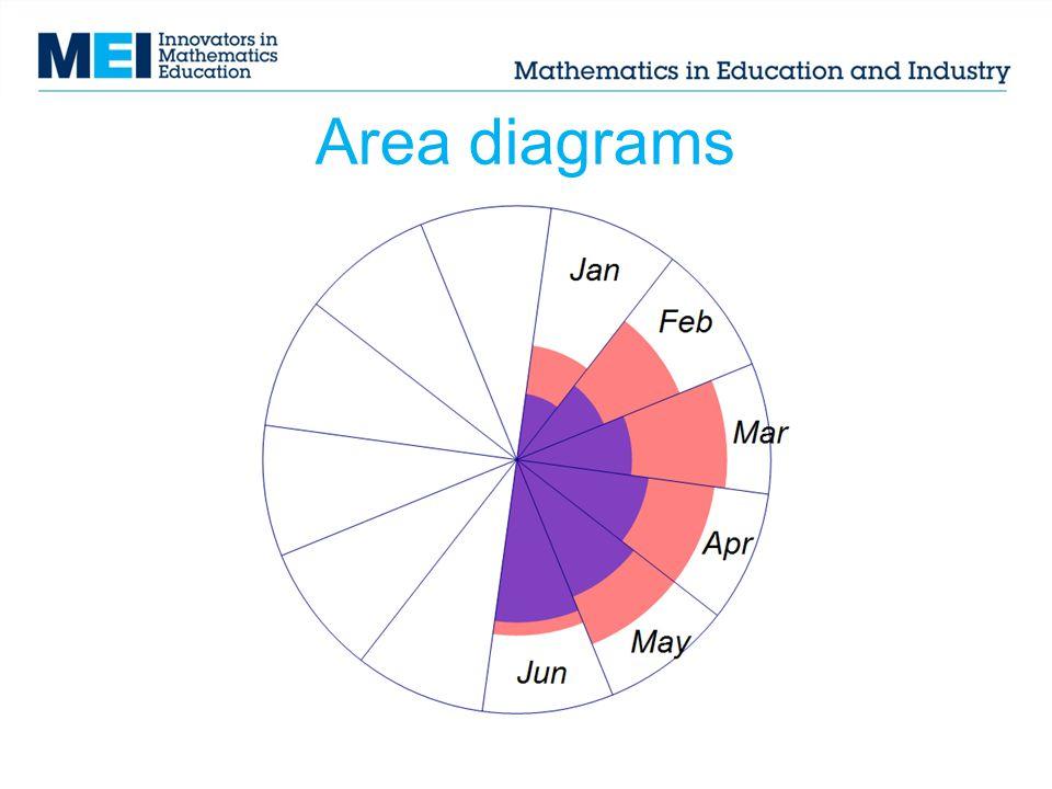 Area diagrams