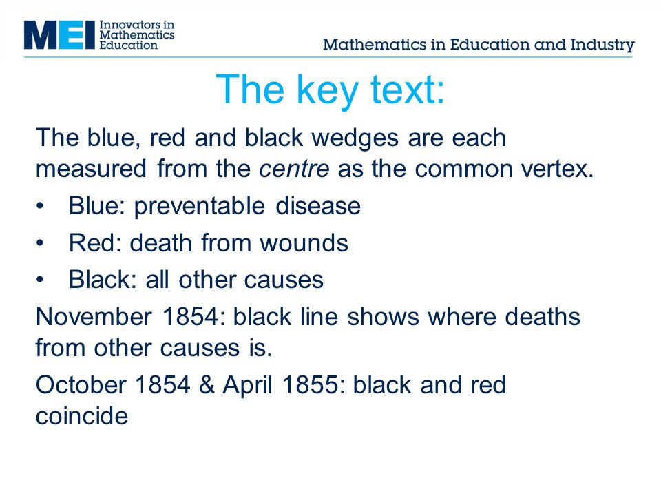 The key text: The blue, red and black wedges are each measured from the centre as the common vertex.