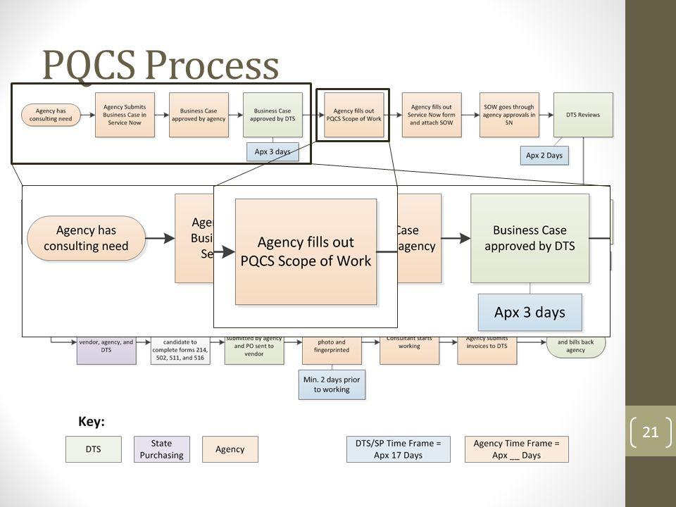 PQCS Process 21