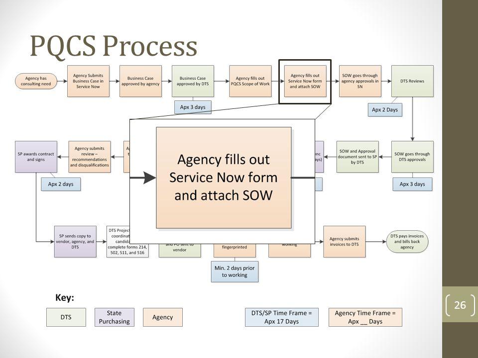 PQCS Process 26