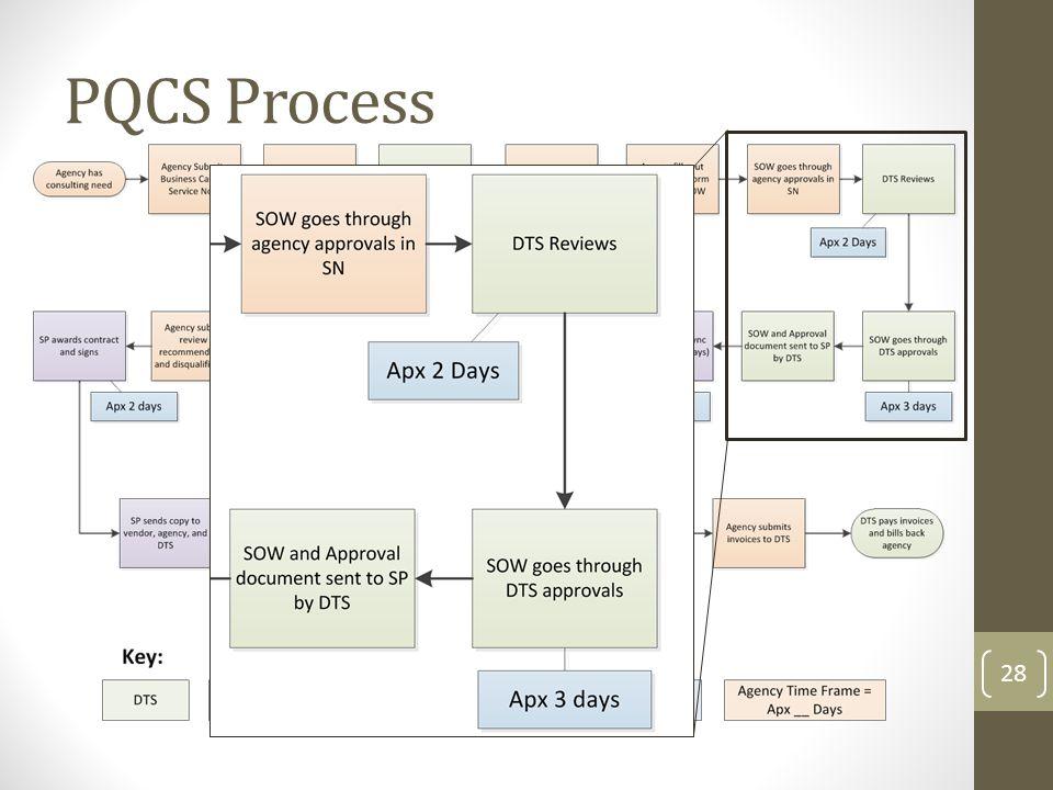 PQCS Process 28