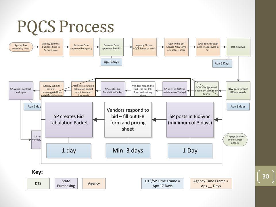 PQCS Process 30