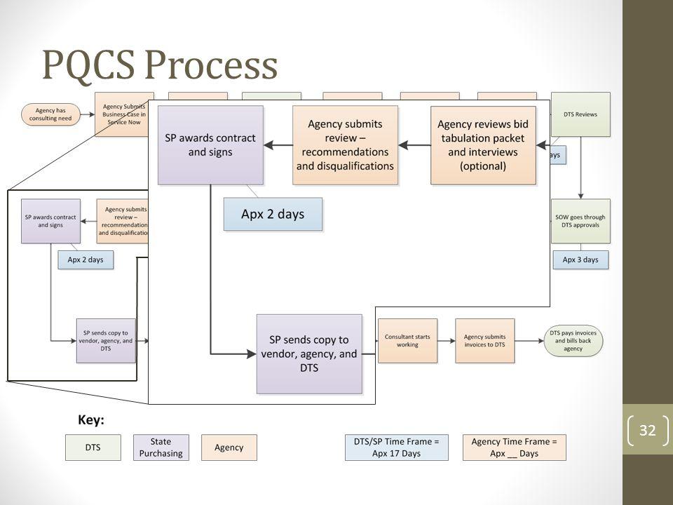 PQCS Process 32