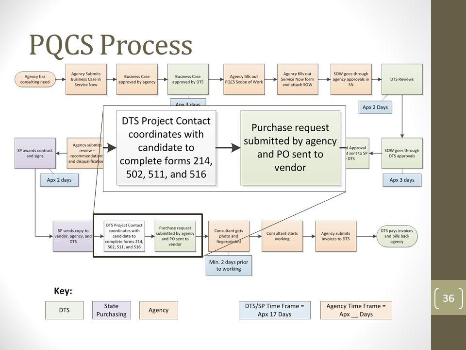 PQCS Process 36