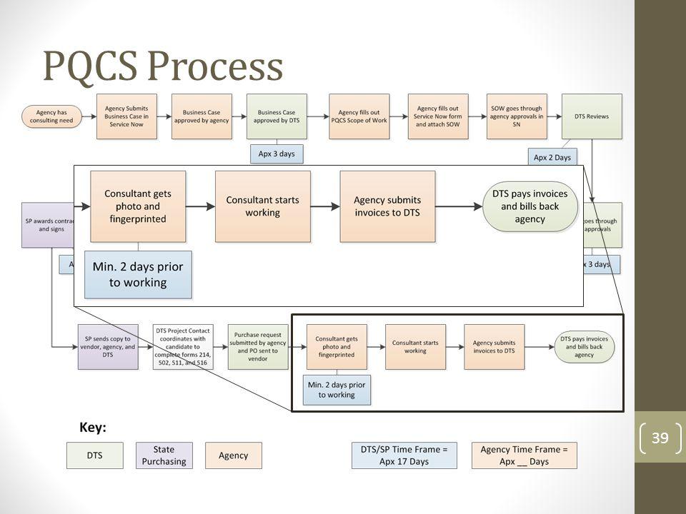PQCS Process 39