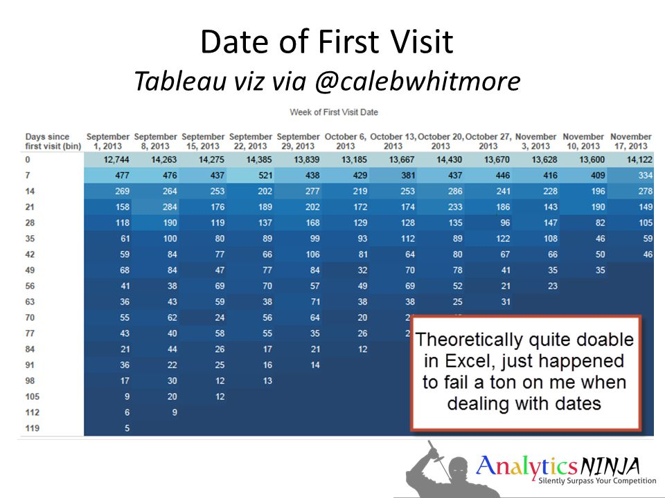 Date of First Visit Tableau viz via @calebwhitmore